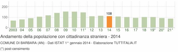 Grafico andamento popolazione stranieri Comune di Barbara (AN)