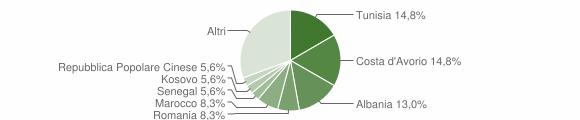 Grafico cittadinanza stranieri - Barbara 2014