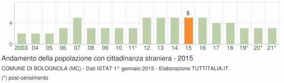 Grafico andamento popolazione stranieri Comune di Bolognola (MC)