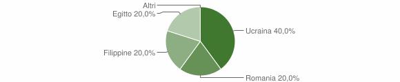 Grafico cittadinanza stranieri - Bolognola 2015