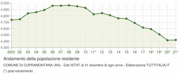 Andamento popolazione Comune di Cupramontana (AN)
