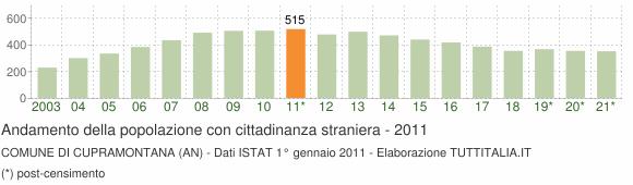 Grafico andamento popolazione stranieri Comune di Cupramontana (AN)