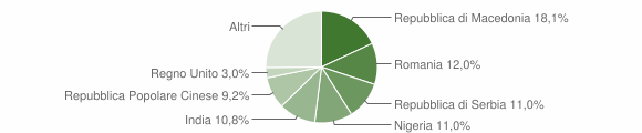 Grafico cittadinanza stranieri - Cupramontana 2009