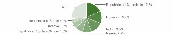 Grafico cittadinanza stranieri - Cupramontana 2010