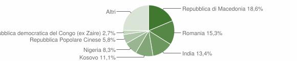 Grafico cittadinanza stranieri - Cupramontana 2011