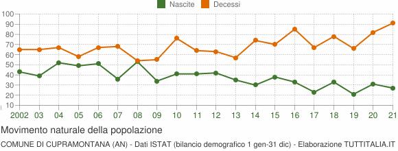 Grafico movimento naturale della popolazione Comune di Cupramontana (AN)
