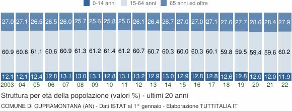 Grafico struttura della popolazione Comune di Cupramontana (AN)