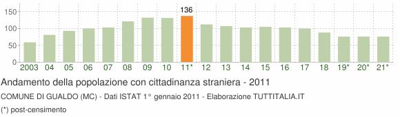 Grafico andamento popolazione stranieri Comune di Gualdo (MC)
