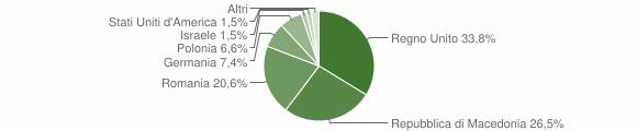 Grafico cittadinanza stranieri - Gualdo 2011