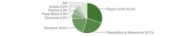 Grafico cittadinanza stranieri - Gualdo 2016