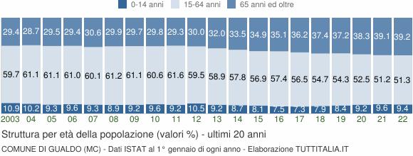 Grafico struttura della popolazione Comune di Gualdo (MC)