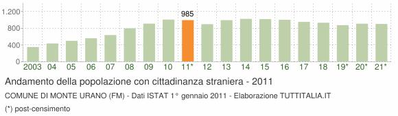 Grafico andamento popolazione stranieri Comune di Monte Urano (FM)