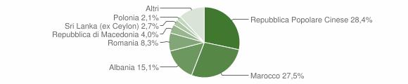 Grafico cittadinanza stranieri - Monte Urano 2009