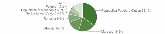 Grafico cittadinanza stranieri - Monte Urano 2013