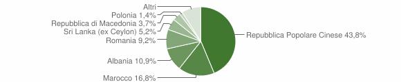 Grafico cittadinanza stranieri - Monte Urano 2016