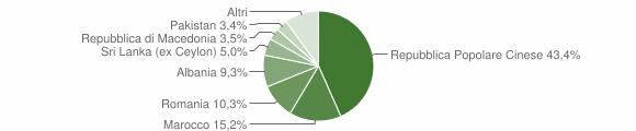 Grafico cittadinanza stranieri - Monte Urano 2018