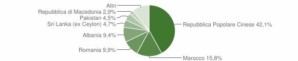 Grafico cittadinanza stranieri - Monte Urano 2019