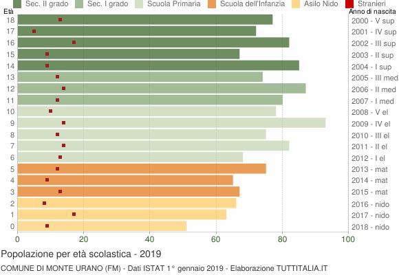 Grafico Popolazione in età scolastica - Monte Urano 2019