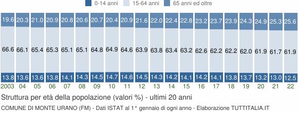 Grafico struttura della popolazione Comune di Monte Urano (FM)