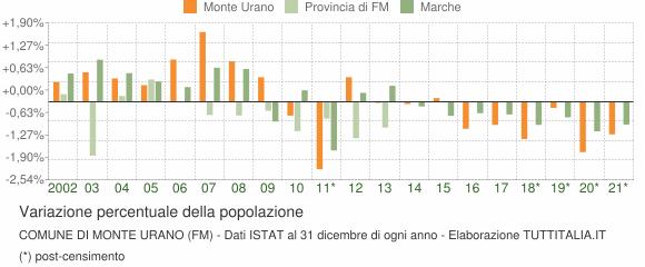 Variazione percentuale della popolazione Comune di Monte Urano (FM)