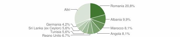 Grafico cittadinanza stranieri - Ripatransone 2015