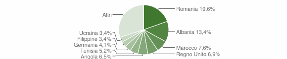 Grafico cittadinanza stranieri - Ripatransone 2016
