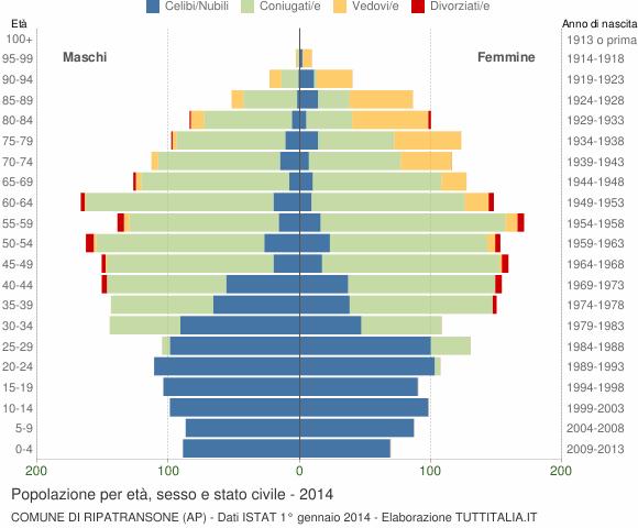 Grafico Popolazione per età, sesso e stato civile Comune di Ripatransone (AP)