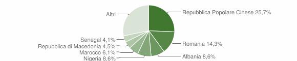 Grafico cittadinanza stranieri - Castorano 2019