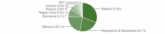 Grafico cittadinanza stranieri - Monte Giberto 2009