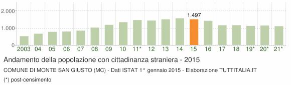Grafico andamento popolazione stranieri Comune di Monte San Giusto (MC)