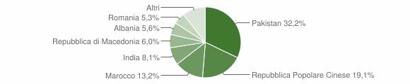 Grafico cittadinanza stranieri - Monte San Giusto 2014