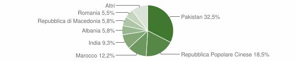Grafico cittadinanza stranieri - Monte San Giusto 2015
