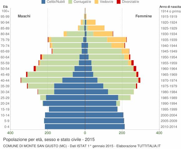 Grafico Popolazione per età, sesso e stato civile Comune di Monte San Giusto (MC)