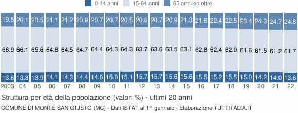 Grafico struttura della popolazione Comune di Monte San Giusto (MC)