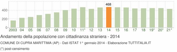 Grafico andamento popolazione stranieri Comune di Cupra Marittima (AP)