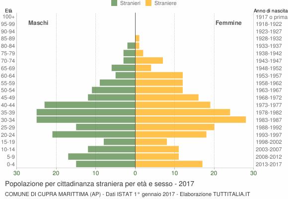 Grafico cittadini stranieri - Cupra Marittima 2017