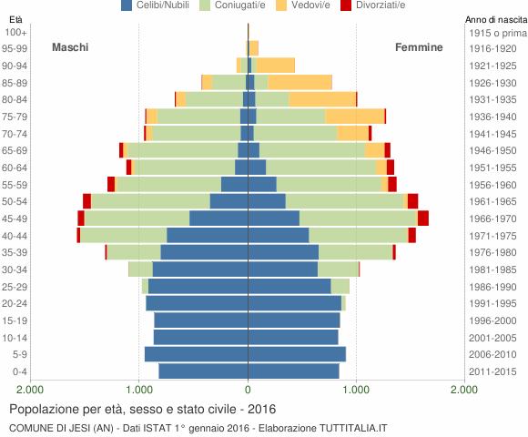 Grafico Popolazione per età, sesso e stato civile Comune di Jesi (AN)
