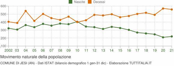Grafico movimento naturale della popolazione Comune di Jesi (AN)