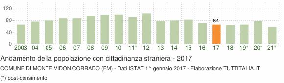 Grafico andamento popolazione stranieri Comune di Monte Vidon Corrado (FM)