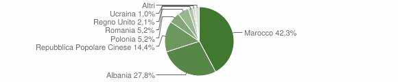 Grafico cittadinanza stranieri - Monte Vidon Corrado 2009