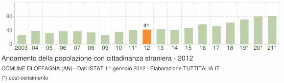 Grafico andamento popolazione stranieri Comune di Offagna (AN)