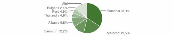 Grafico cittadinanza stranieri - Offagna 2012