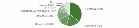 Grafico cittadinanza stranieri - Offagna 2014