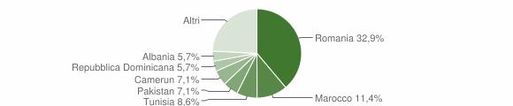 Grafico cittadinanza stranieri - Offagna 2019