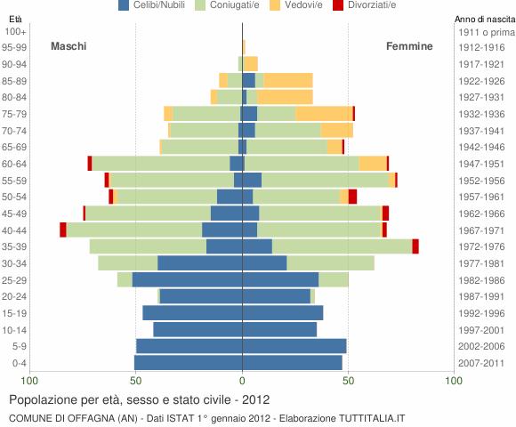 Grafico Popolazione per età, sesso e stato civile Comune di Offagna (AN)