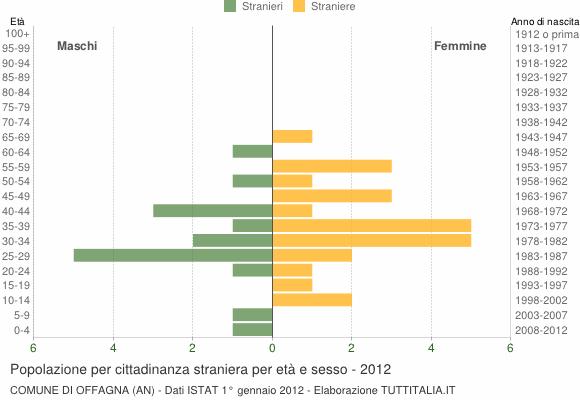 Grafico cittadini stranieri - Offagna 2012