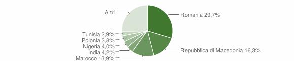 Grafico cittadinanza stranieri - Cingoli 2019