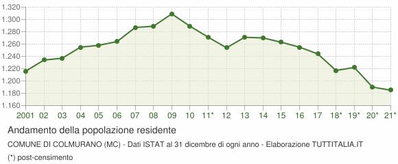 Andamento popolazione Comune di Colmurano (MC)