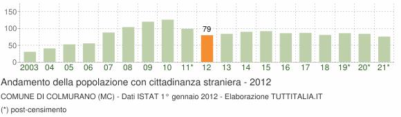 Grafico andamento popolazione stranieri Comune di Colmurano (MC)