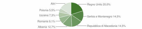 Grafico cittadinanza stranieri - Colmurano 2006